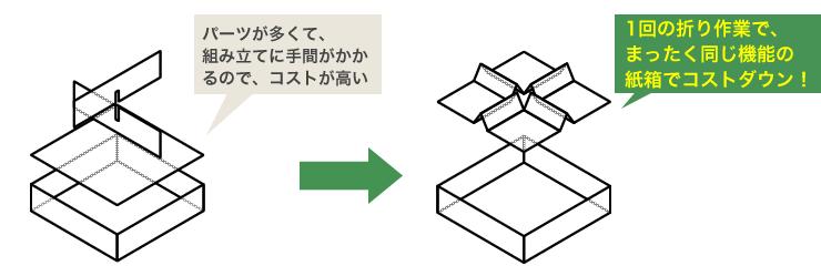 東都紙器なら、同じ機能の化粧箱・紙箱・パッケージをコストダウンできる提案があります。オリジナル、小ロットの化粧箱もお任せください。
